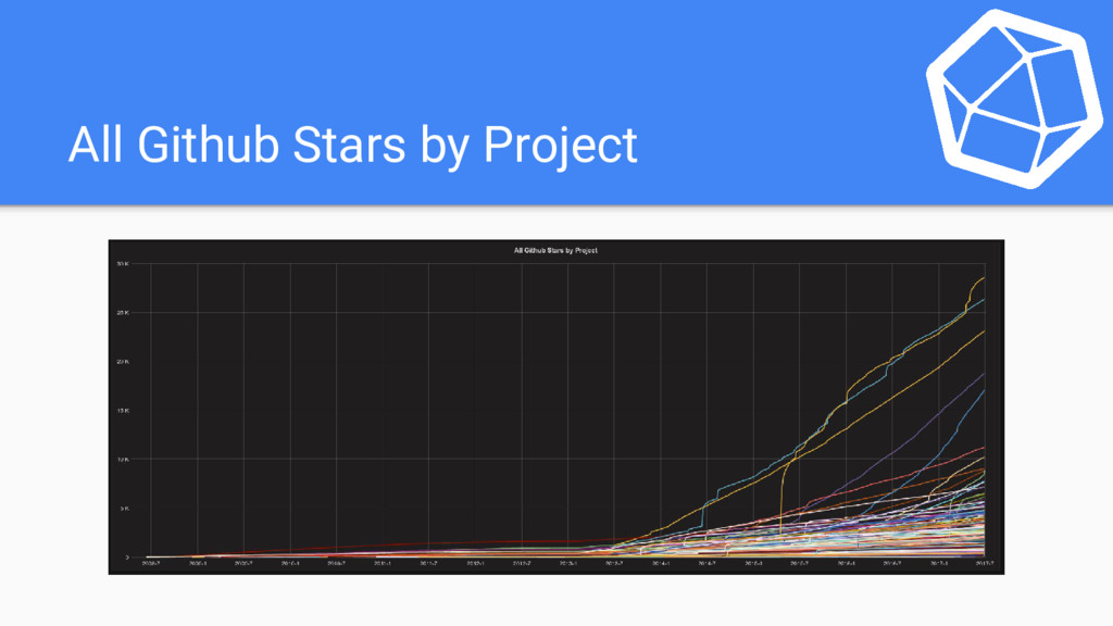 All Github Stars by Project