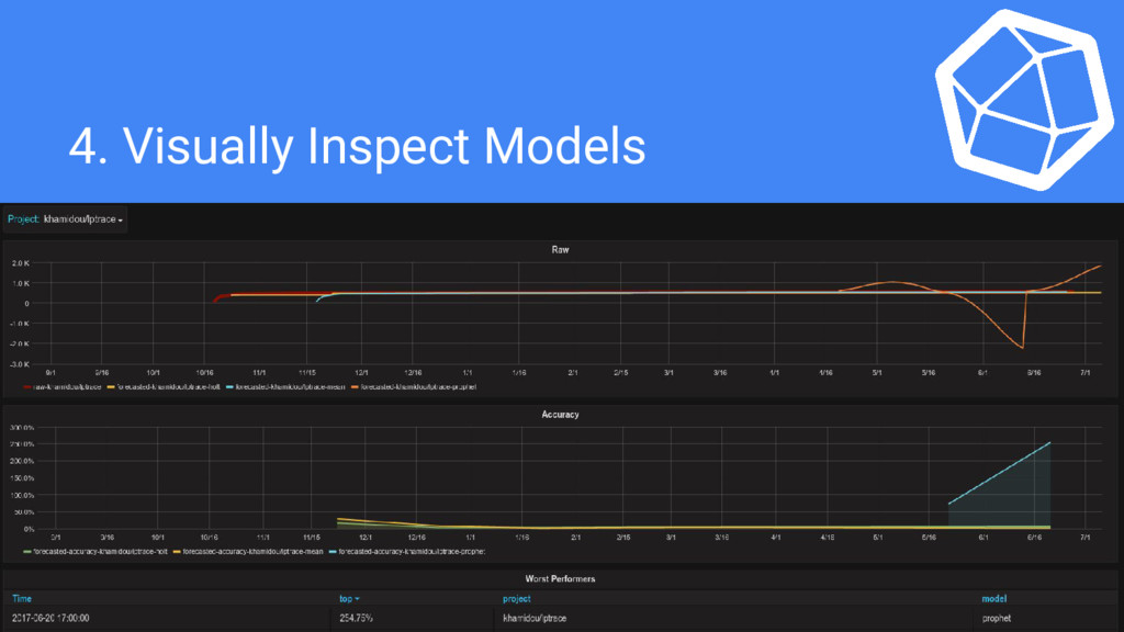 4. Visually Inspect Models