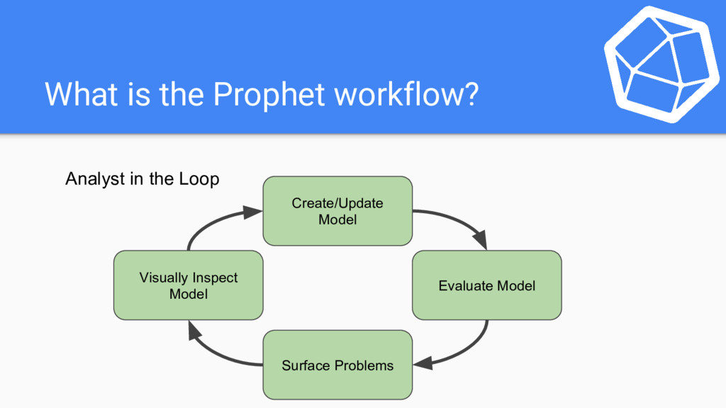 What is the Prophet workflow? Create/Update Mod...