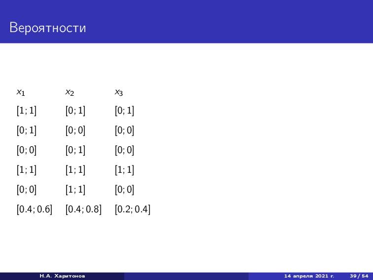 Вероятности x1 x2 x3 [1; 1] [0; 1] [0; 1] [0; 1...