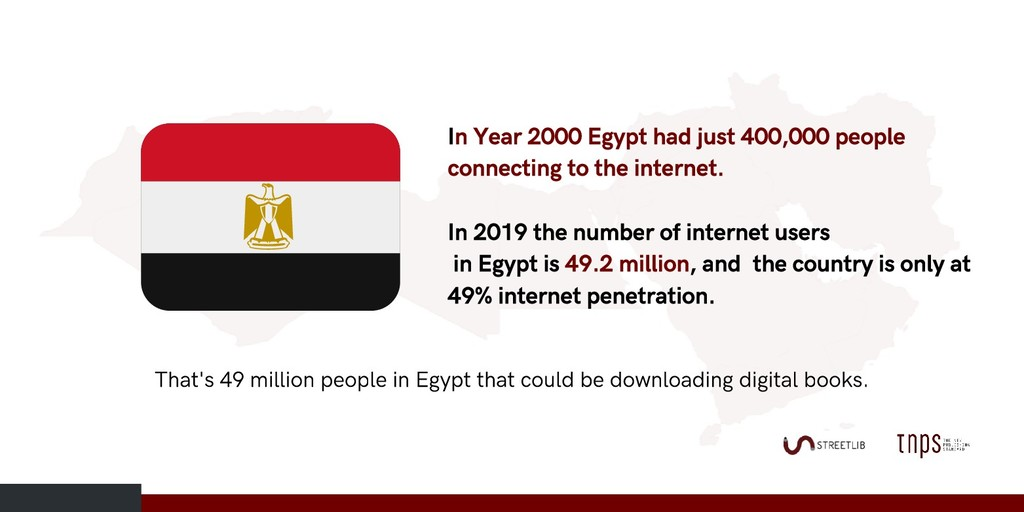 In Year 2000 Egypt had just 400,000 people conn...