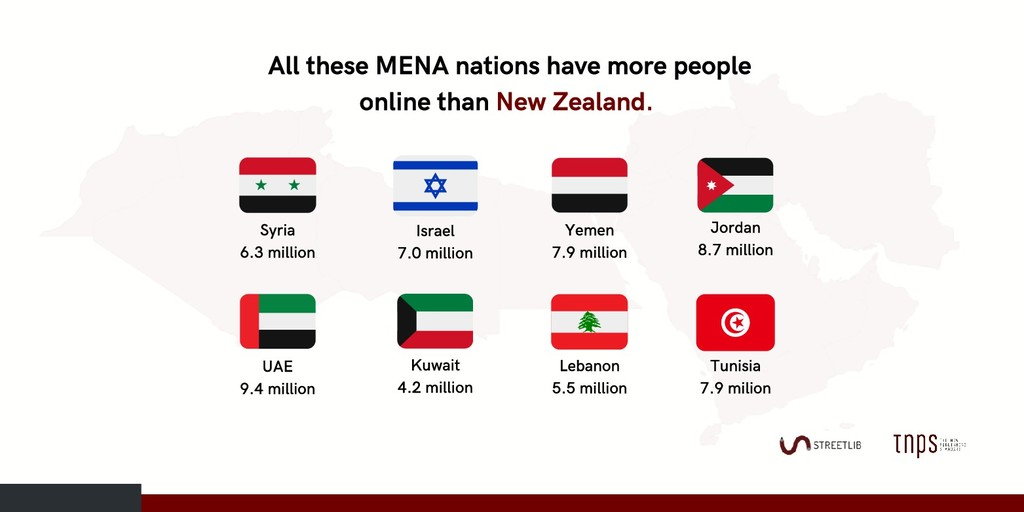 All these MENA nations have more people online ...