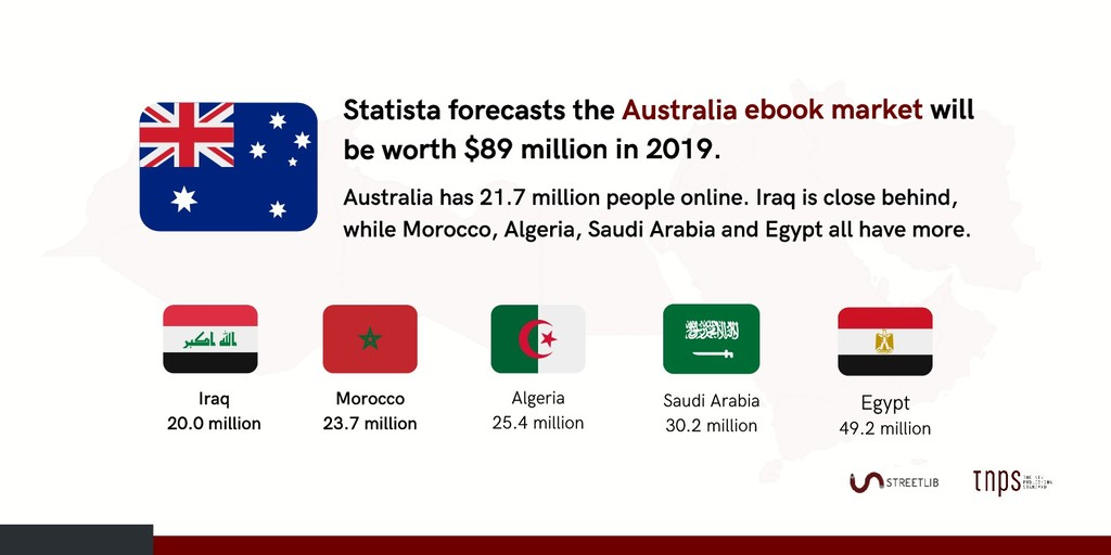 Statista forecasts the Australia ebook market w...