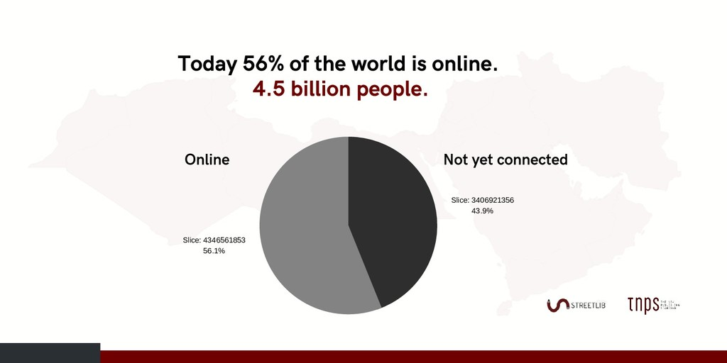 Today 56% of the world is online. 4.5 billion p...
