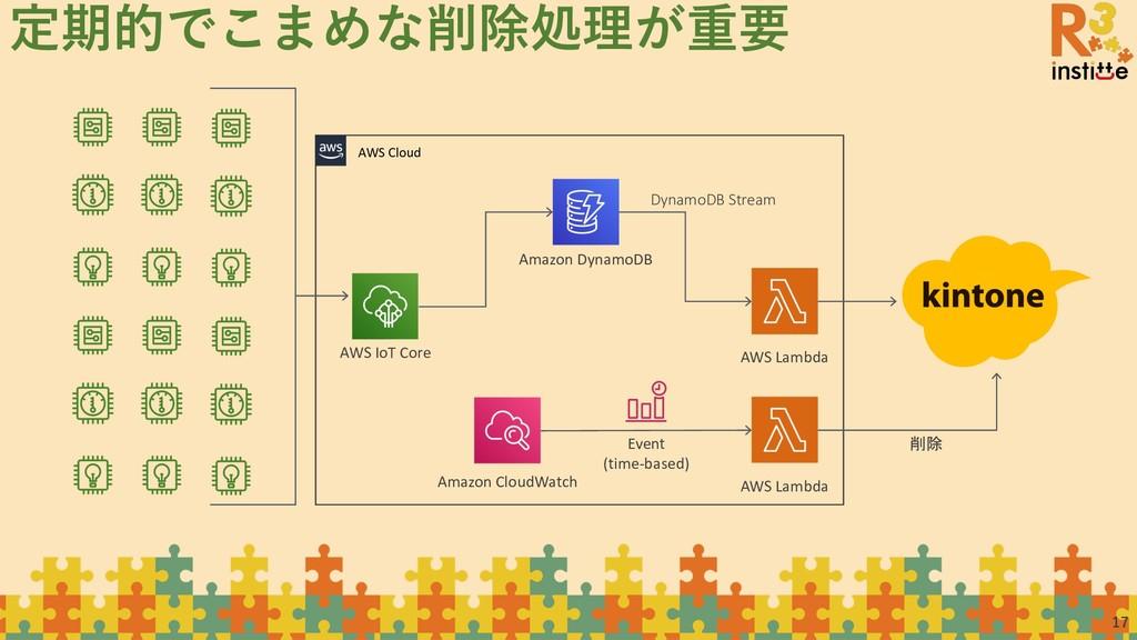 17 定期的でこまめな削除処理が重要 AWS IoT Core AWS Cloud AWS L...