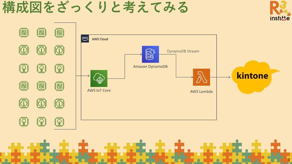 3 構成図をざっくりと考えてみる AWS IoT Core AWS Cloud AWS Lam...