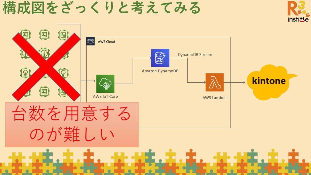 4 構成図をざっくりと考えてみる AWS IoT Core AWS Cloud AWS Lam...