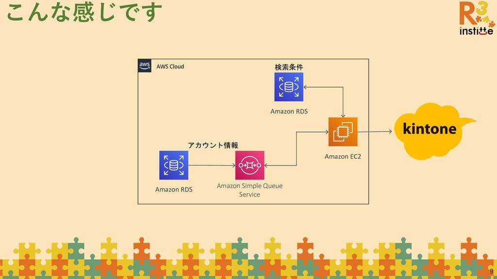 9 こんな感じです AWS Cloud Amazon EC2 Amazon Simple Qu...