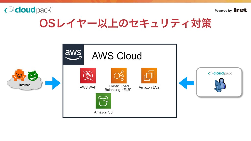 "04ϨΠϠʔҎ্ͷηΩϡϦςΟରࡦ AWS Cloud  ""848""' &M..."