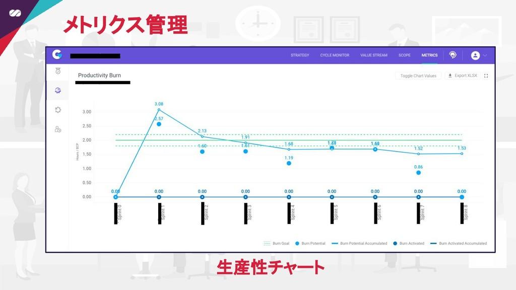 メトリクス管理 生産性チャート