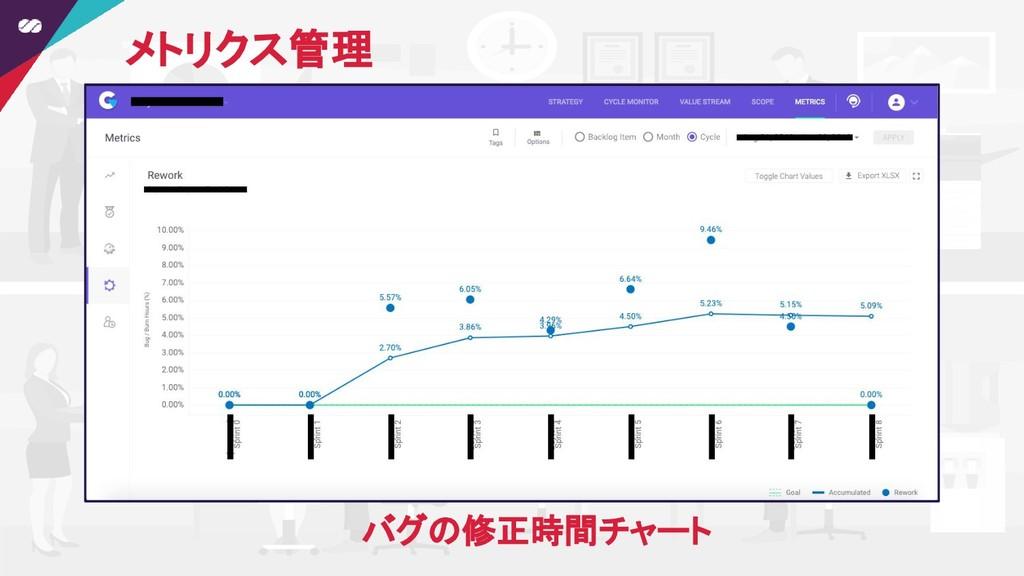メトリクス管理 バグの修正時間チャート