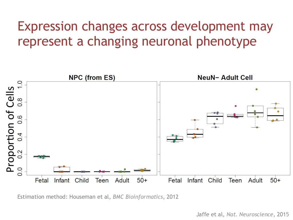 Propor#on of Cells Expression changes across de...