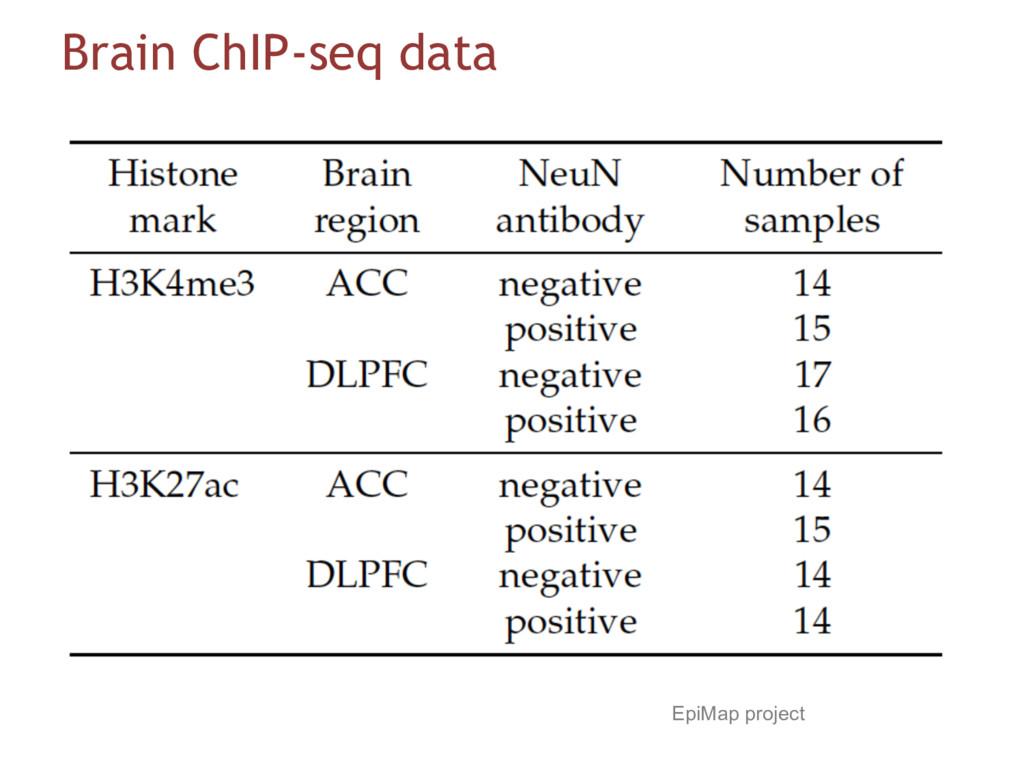 Brain ChIP-seq data EpiMap project