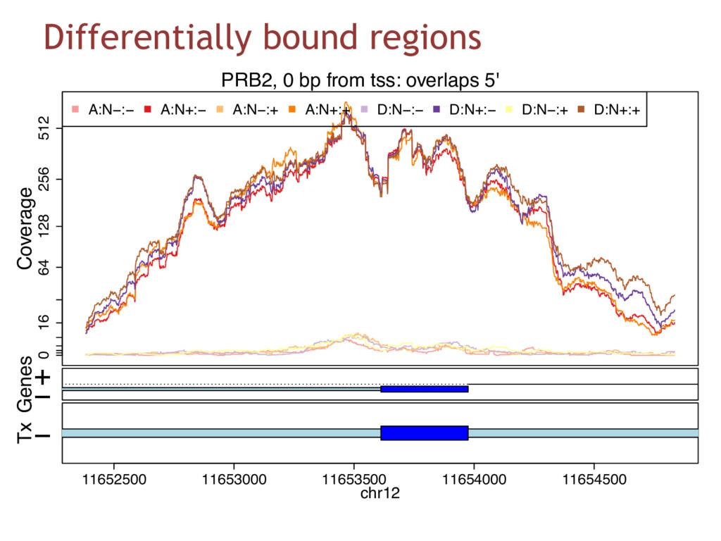 Differentially bound regions 0 16 64 128 256 51...