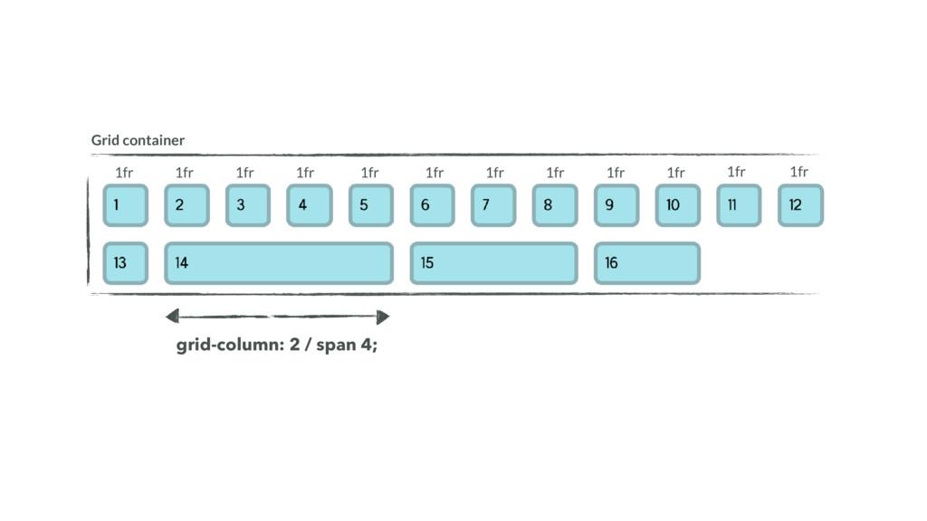 Grid container grid-column: 2 / span 4; 1fr 1fr...