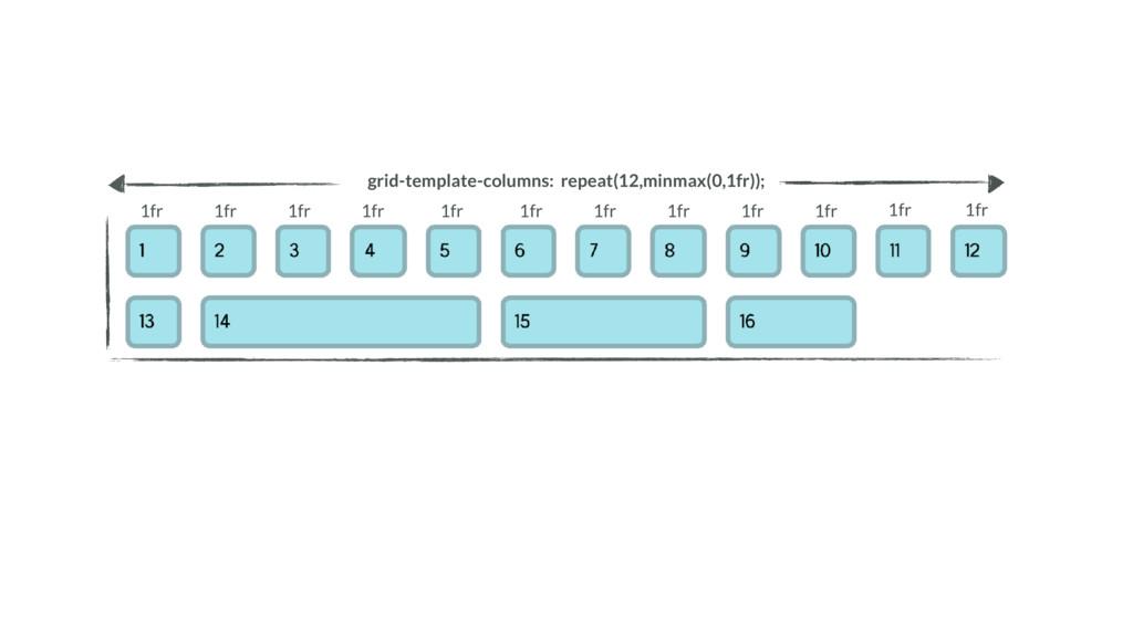 grid-template-columns: repeat(12,minmax(0,1fr))...