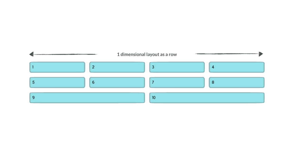 1 dimensional layout as a row