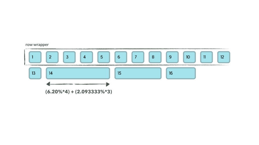 row wrapper (6.20%*4) + (2.093333%*3)