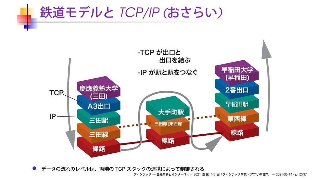TCP/IP ( ) TCP — 2021 4-5 – — 2021-06-14 – p.12...