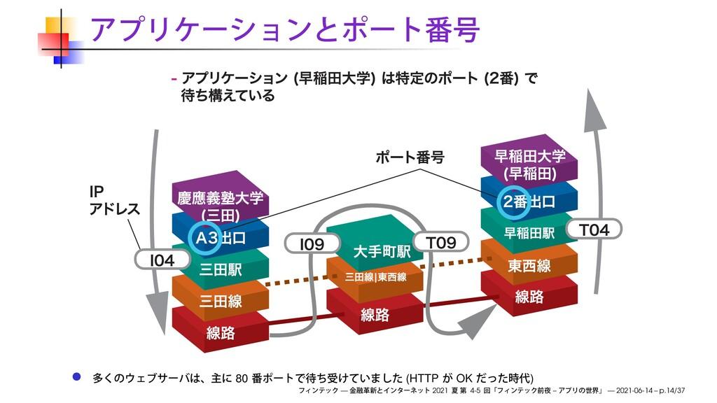 80 (HTTP OK ) — 2021 4-5 – — 2021-06-14 – p.14/...