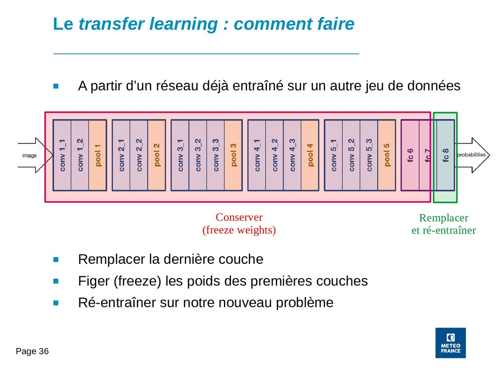 Page 36 Le transfer learning : comment faire ■ ...