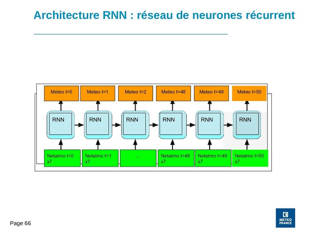 Page 66 Architecture RNN : réseau de neurones r...