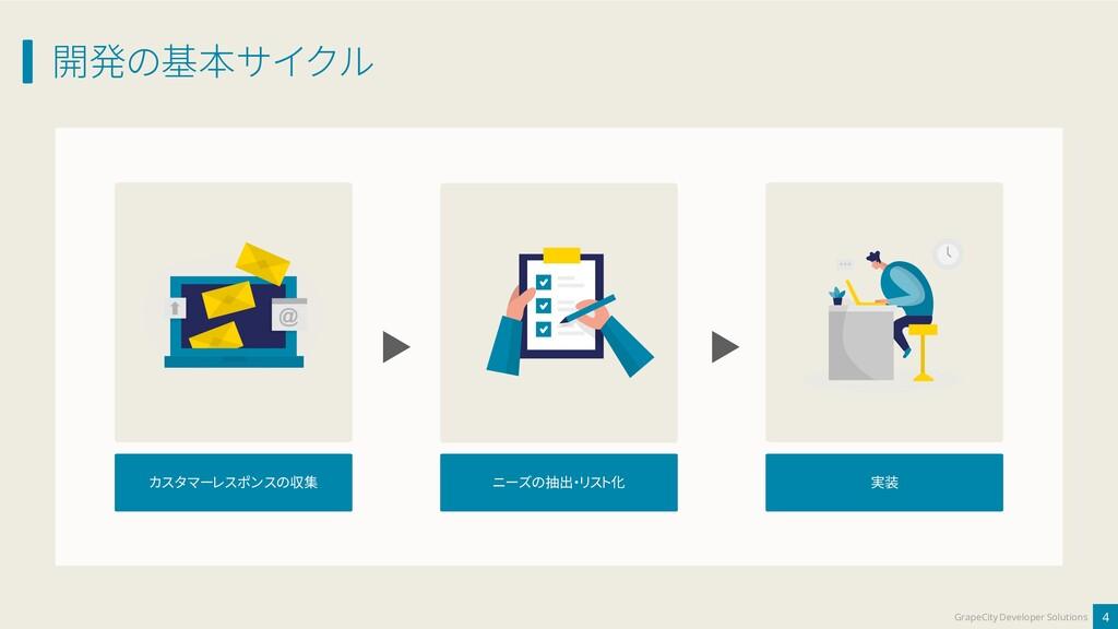 開発の基本サイクル 4 GrapeCity Developer Solutions カスタマー...
