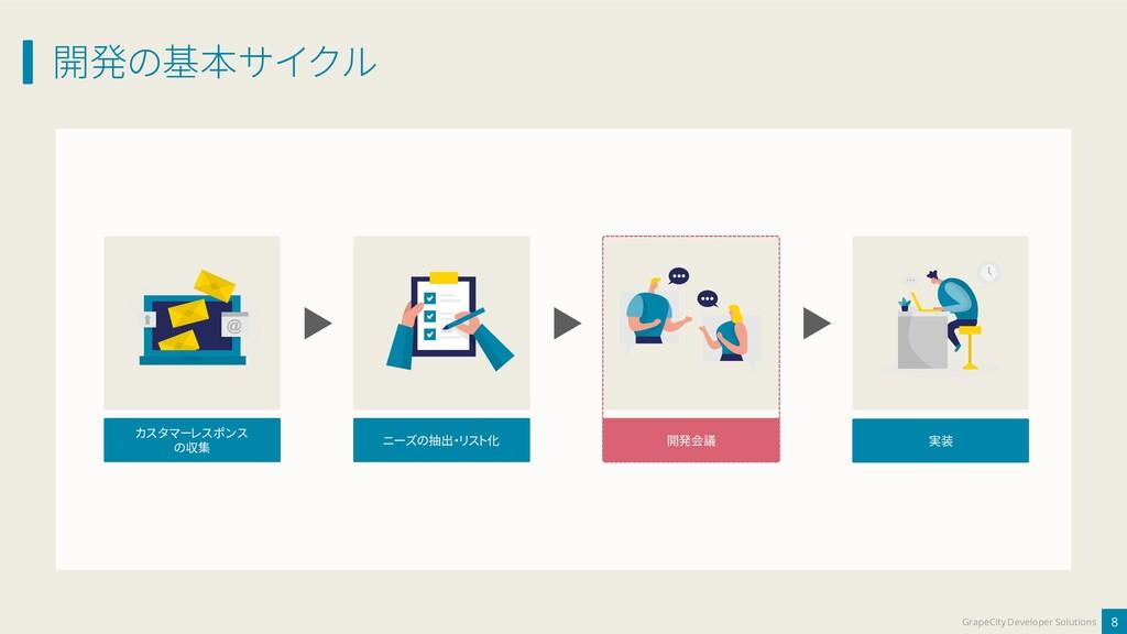 開発の基本サイクル 8 GrapeCity Developer Solutions カスタマー...