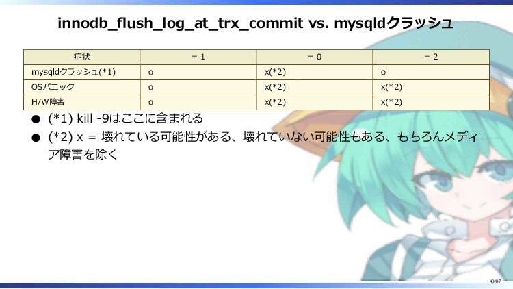 innodb_flush_log_at_trx_commit vs. mysqldクラッシュ ...