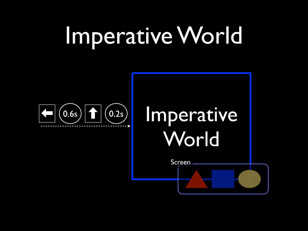 Imperative World ‏ 0.6s ‐ 0.2s Imperative World...