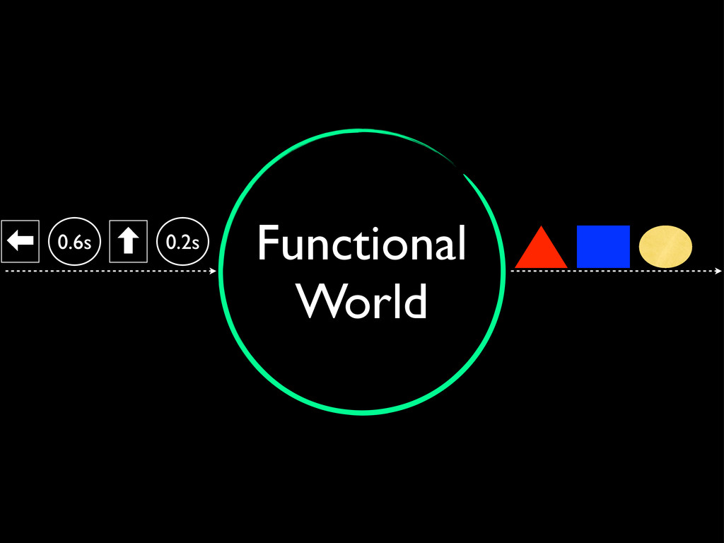 Functional World ‏ 0.6s ‐ 0.2s