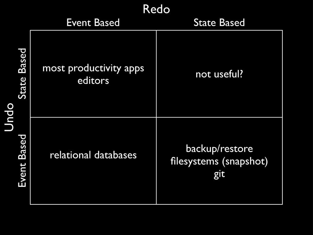 most productivity apps editors not useful? rela...