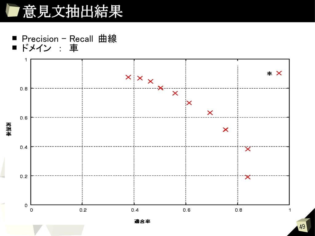 49 意見文抽出結果 ■ Precision – Recall 曲線 ■ ドメイン : 車