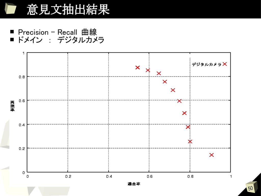 50  意見文抽出結果 ■ Precision – Recall 曲線 ■ ドメイン : デジ...