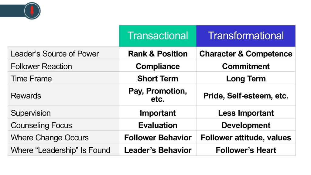 Transactional Transformational Leader's Source ...