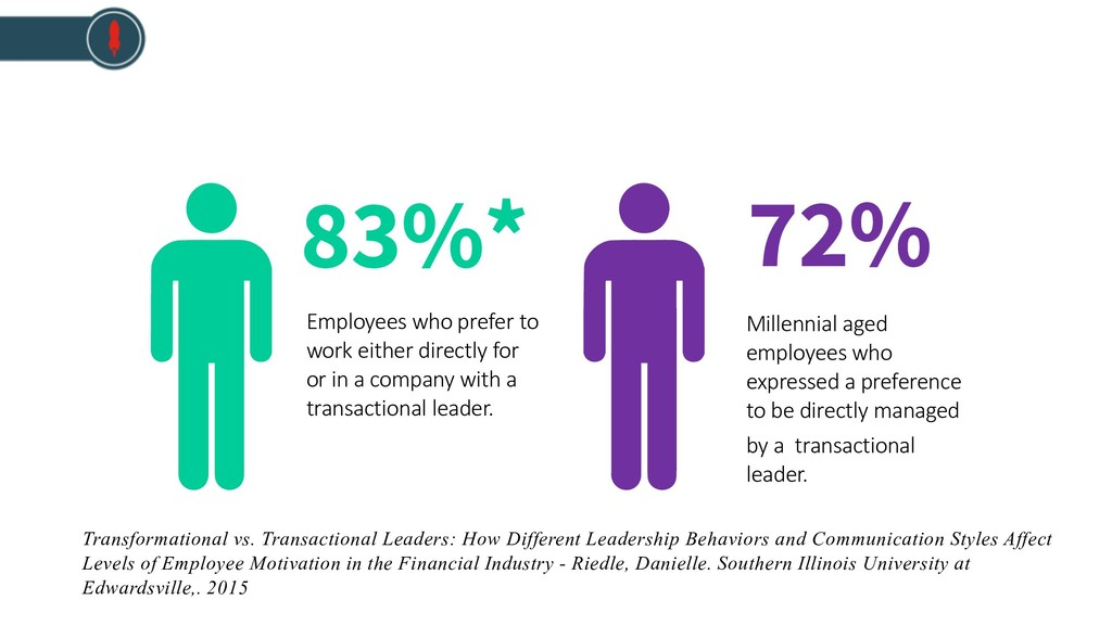 Millennial aged employees who expressed a prefe...