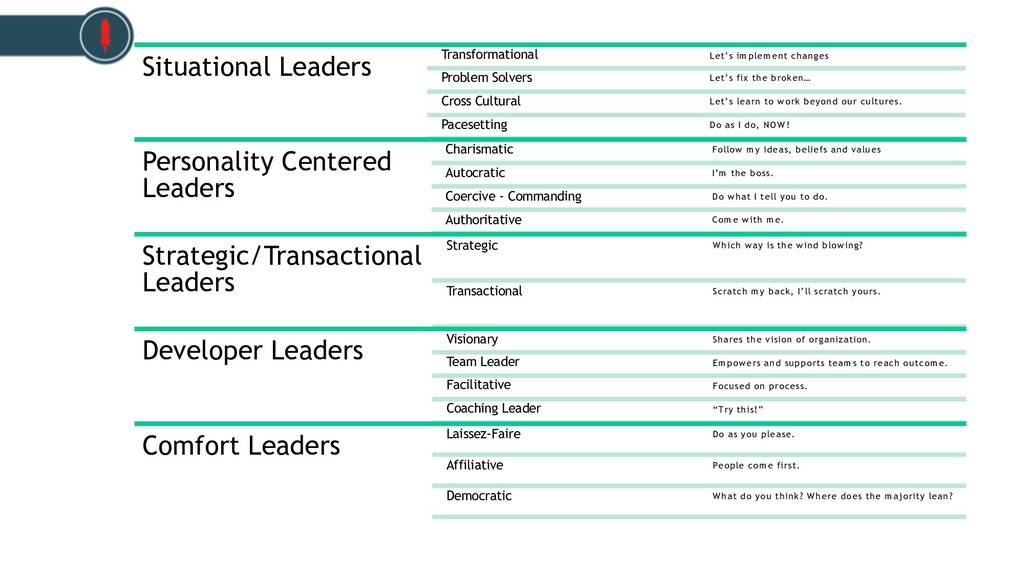 Situational Leaders Transformational Let's im p...