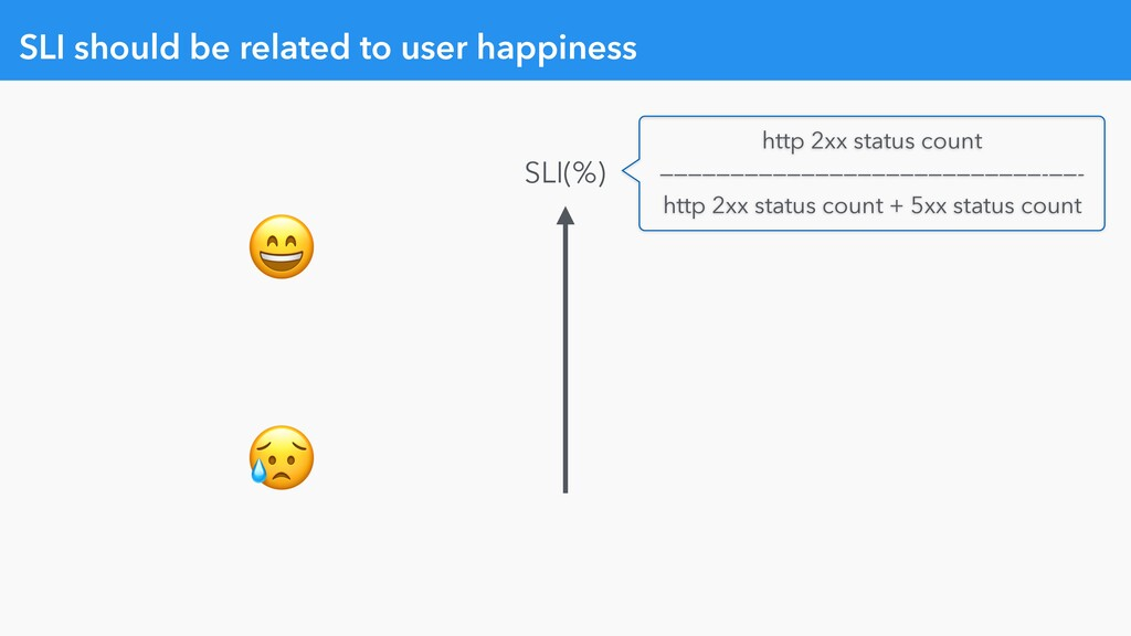 SLI should be related to user happiness   SLI(%...