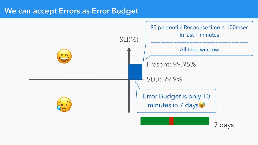 We can accept Errors as Error Budget   SLI(%) S...