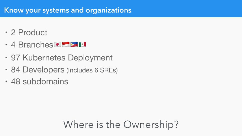 Know your systems and organizations • 2 Product...