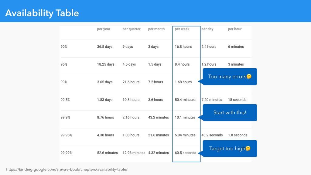 Availability Table https://landing.google.com/s...