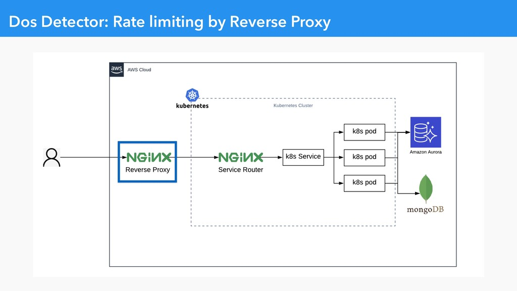 Dos Detector: Rate limiting by Reverse Proxy