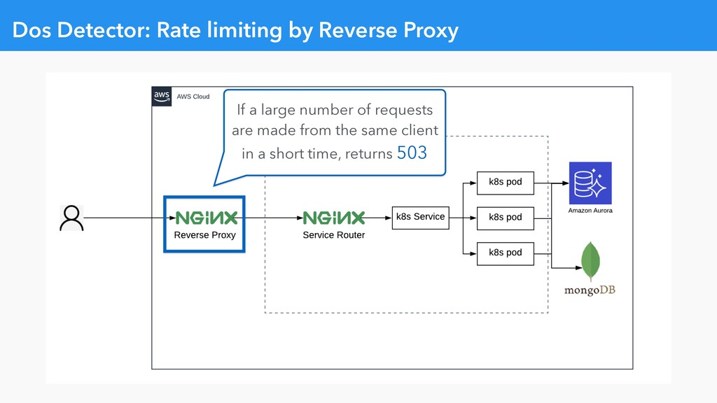 Dos Detector: Rate limiting by Reverse Proxy If...