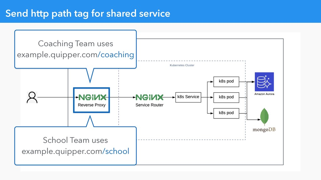 Send http path tag for shared service Coaching ...