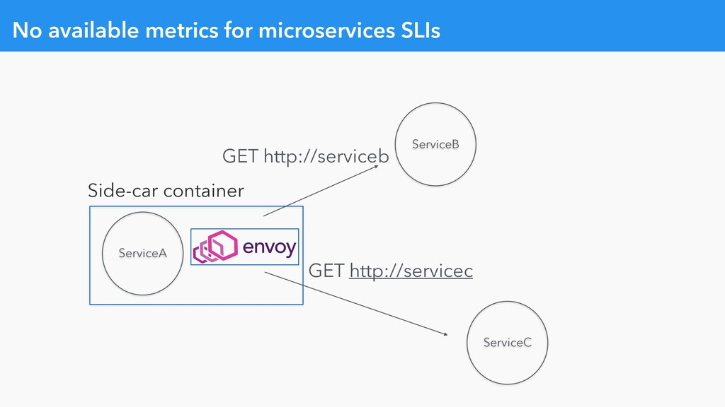 No available metrics for microservices SLIs Ser...