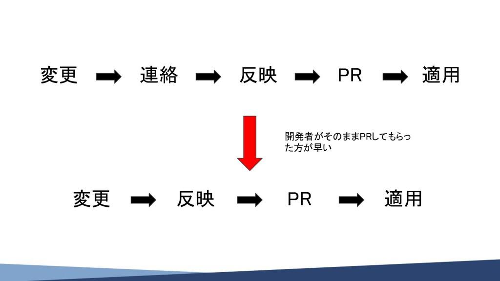 変更 連絡 反映 PR 適用 開発者がそのままPRしてもらっ た方が早い 変更 反...