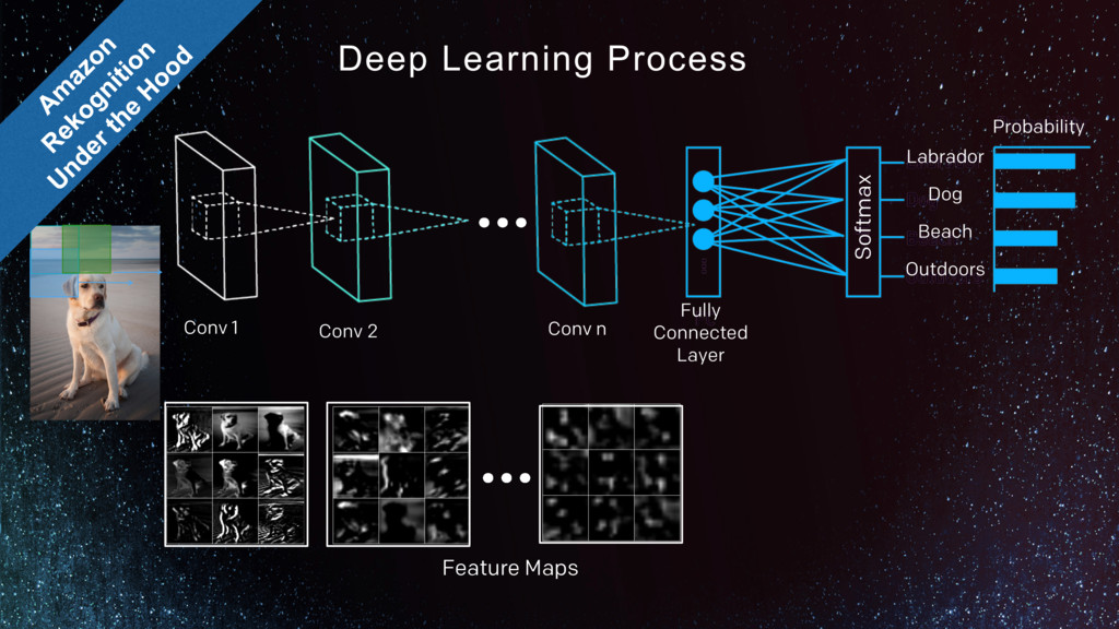 Deep Learning Process Conv 1 Conv 2 Conv n … … ...