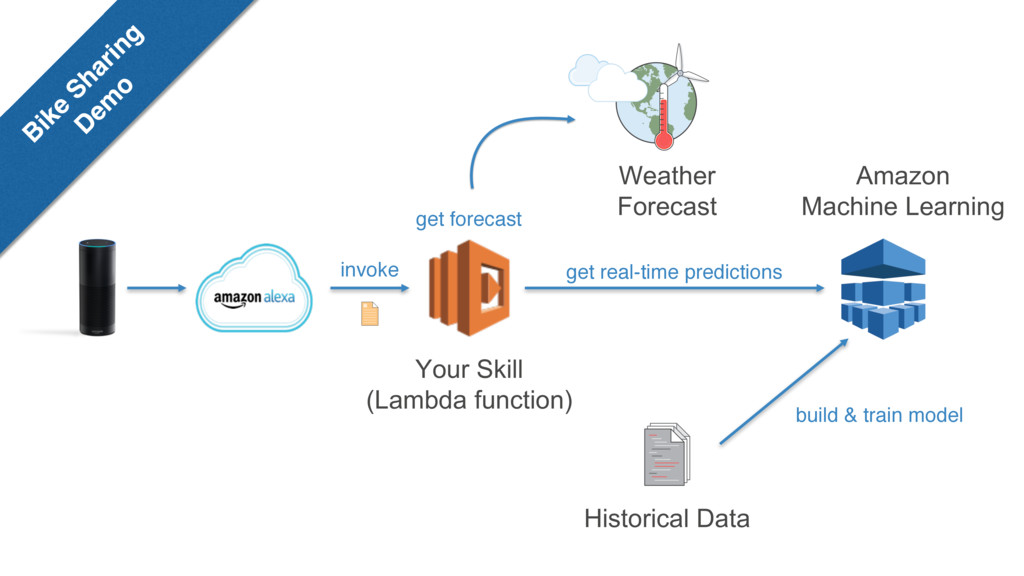 Your Skill (Lambda function) Amazon Machine Lea...