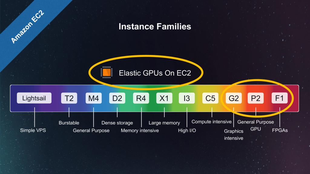 Elastic GPUs On EC2 P2 M4 D2 X1 G2 T2 R4 I3 C5 ...