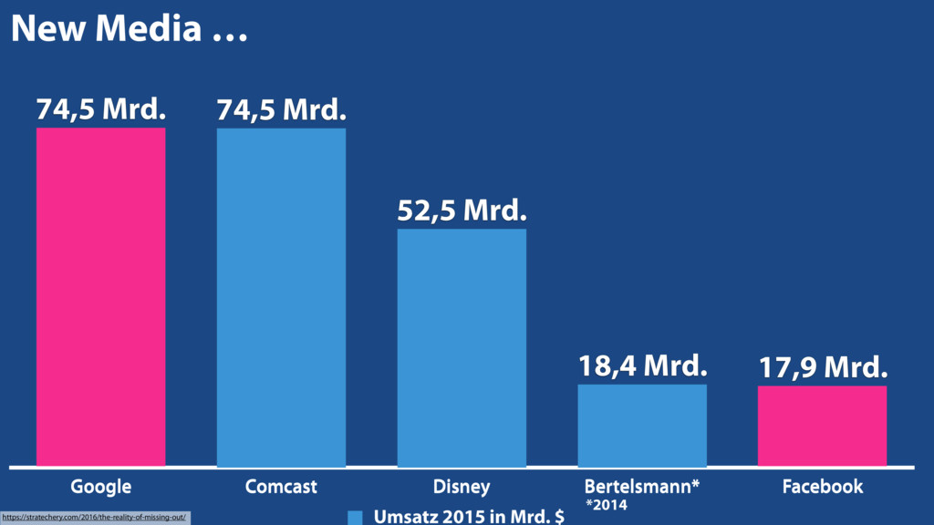 Google Comcast Disney Bertelsmann* Facebook 17,...